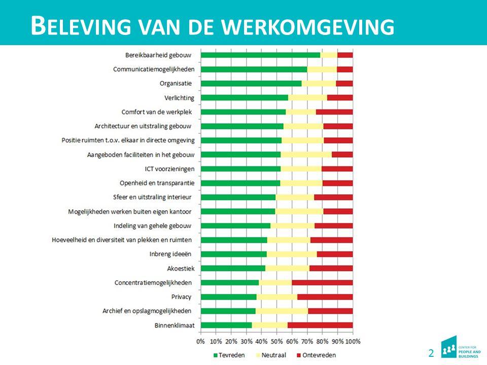 2 B ELEVING VAN DE WERKOMGEVING