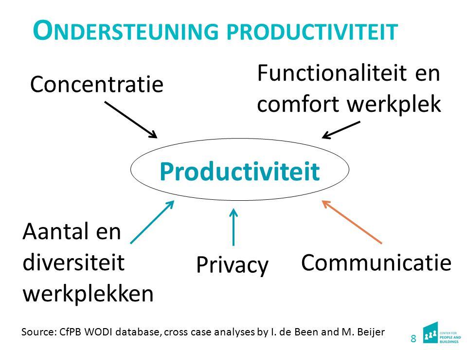 8 Productiviteit Concentratie Functionaliteit en comfort werkplek Aantal en diversiteit werkplekken O NDERSTEUNING PRODUCTIVITEIT Source: CfPB WODI da