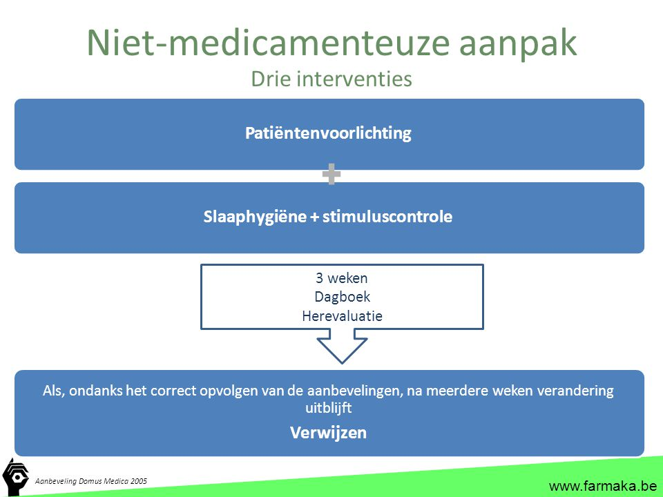 www.farmaka.be Niet-medicamenteuze aanpak Drie interventies PatiëntenvoorlichtingSlaaphygiëne + stimuluscontrole Als, ondanks het correct opvolgen van