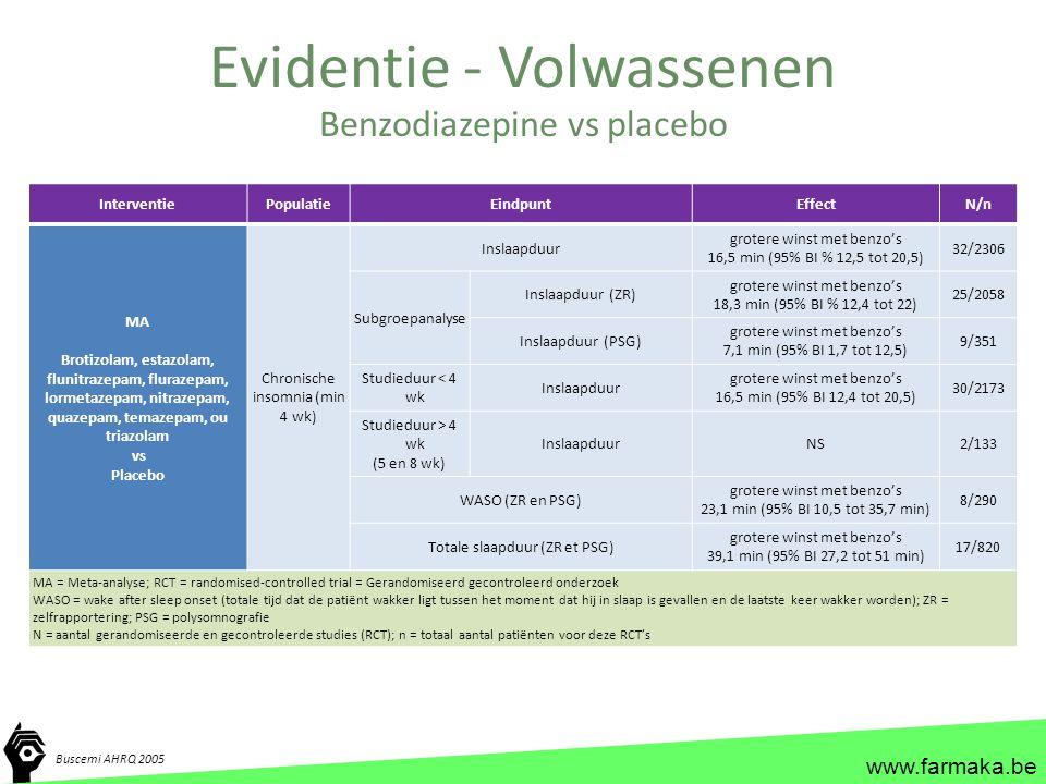 www.farmaka.be Evidentie - Volwassenen Buscemi AHRQ 2005 Benzodiazepine vs placebo InterventiePopulatieEindpuntEffectN/n MA Brotizolam, estazolam, flu