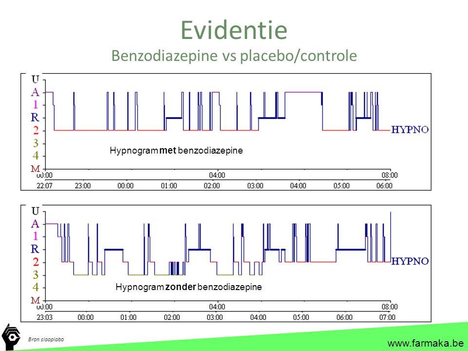 www.farmaka.be Evidentie Benzodiazepine vs placebo/controle Bron slaaplabo Hypnogram met benzodiazepine Hypnogram zonder benzodiazepine