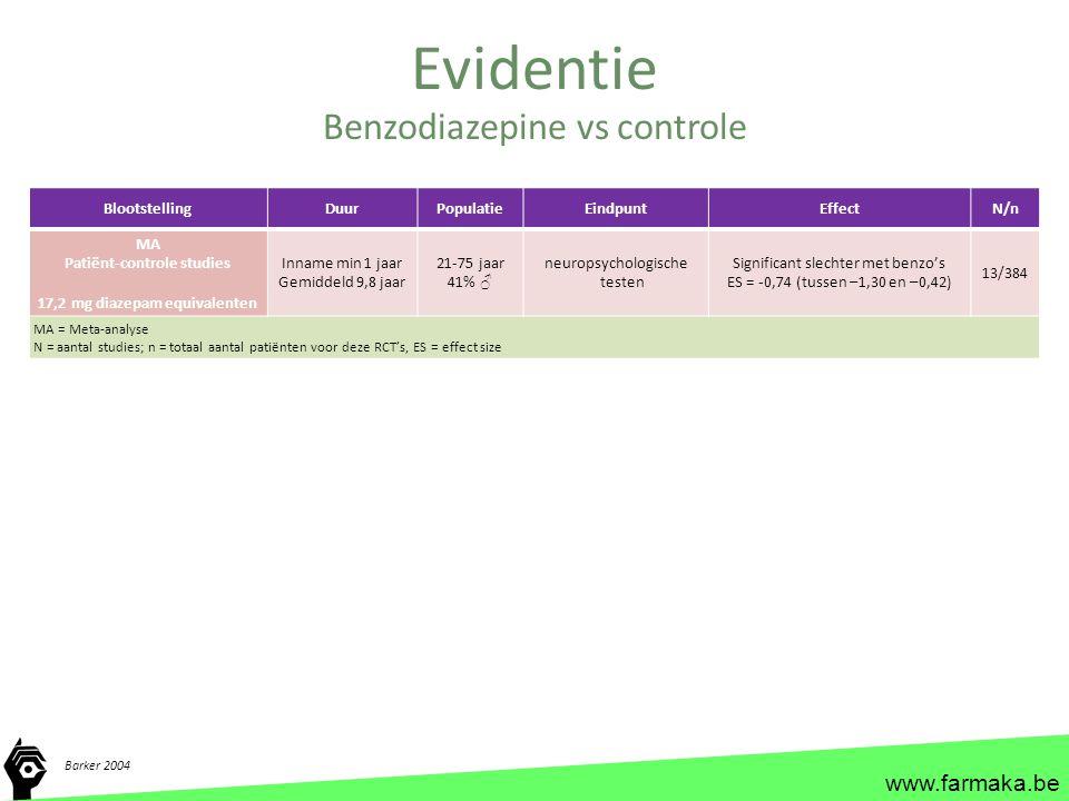 www.farmaka.be Evidentie Barker 2004 Benzodiazepine vs controle BlootstellingDuurPopulatieEindpuntEffectN/n MA Patiënt-controle studies 17,2 mg diazep
