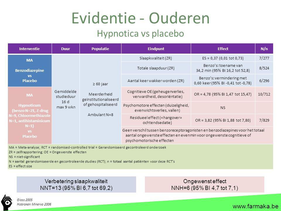 www.farmaka.be Evidentie - Ouderen Glass 2005 Habraken Minerva 2006 Hypnotica vs placebo InterventieDuurPopulatieEindpuntEffectN/n MA Benzodiazepine v