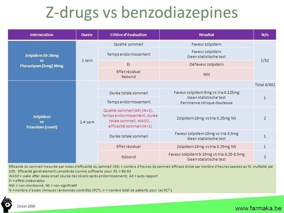 www.farmaka.be InterventionDuréeCritère d'évaluationRésultatN/n Zolpidem 10-20mg vs Flurazépam (long) 30mg 3 sem Qualité sommeilFaveur zolpidem 1/52 T