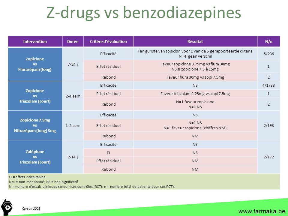 www.farmaka.be InterventionDuréeCritère d'évaluationRésultatN/n Zopiclone vs Flurazépam (long) 7-24 j Efficacité Ten gunste van zopiclon voor 1 van de