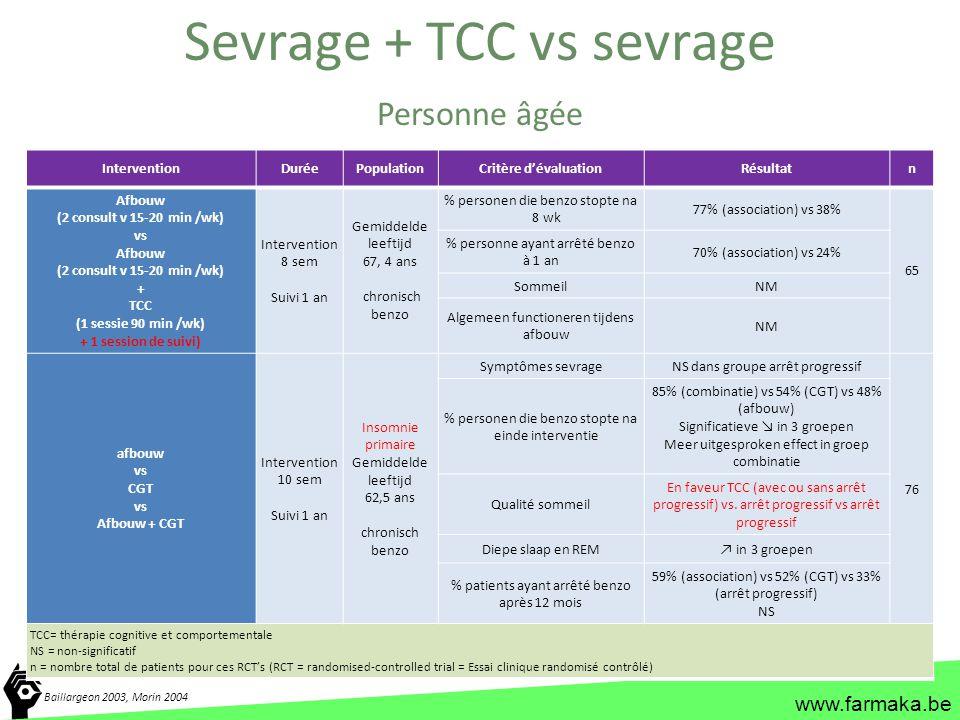 www.farmaka.be InterventionDuréePopulationCritère d'évaluationRésultatn Afbouw (2 consult v 15-20 min /wk) vs Afbouw (2 consult v 15-20 min /wk) + TCC