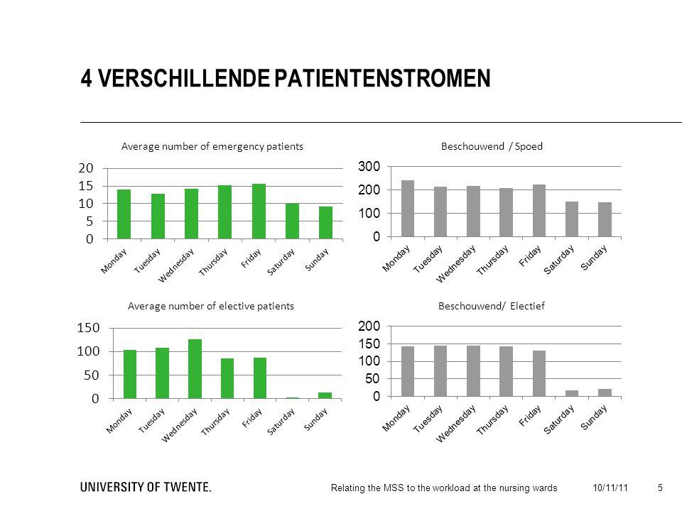  Variabiliteit van de werklast verbetert  Minder capaciteit nodig  Plannen van personeel eenvoudiger  €€ 10/11/11Relating the MSS to the workload at the nursing wards 16 CONCLUSIE