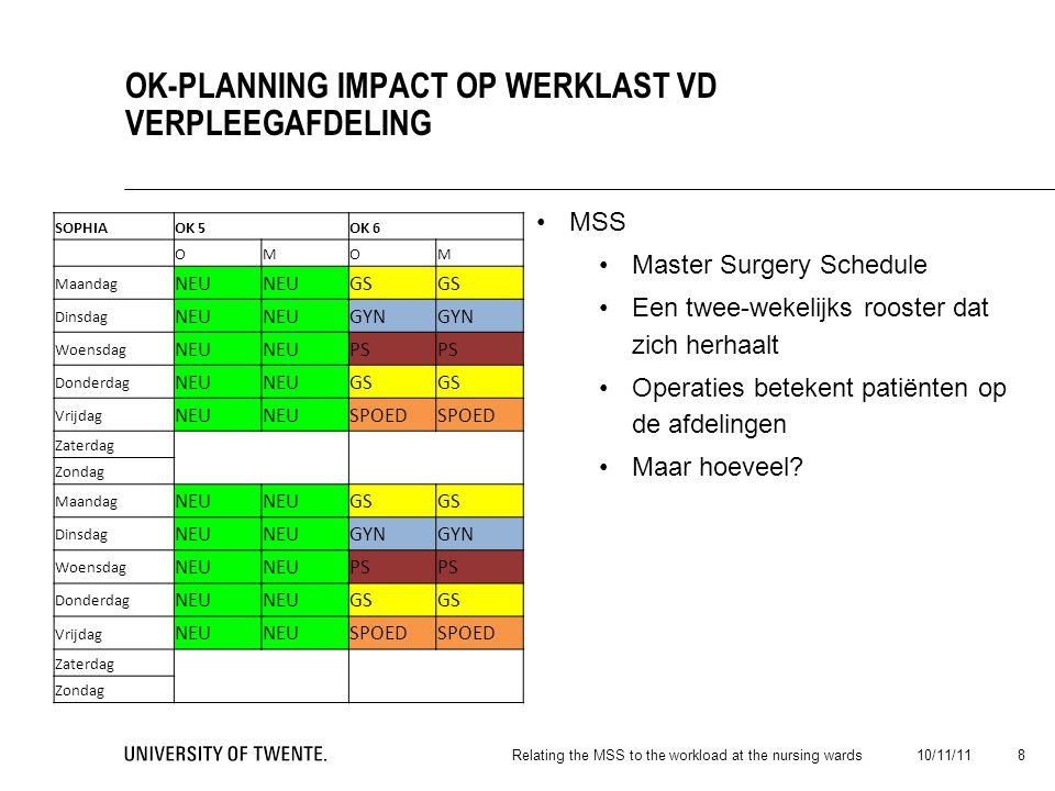 MSS Master Surgery Schedule Een twee-wekelijks rooster dat zich herhaalt Operaties betekent patiënten op de afdelingen Maar hoeveel.