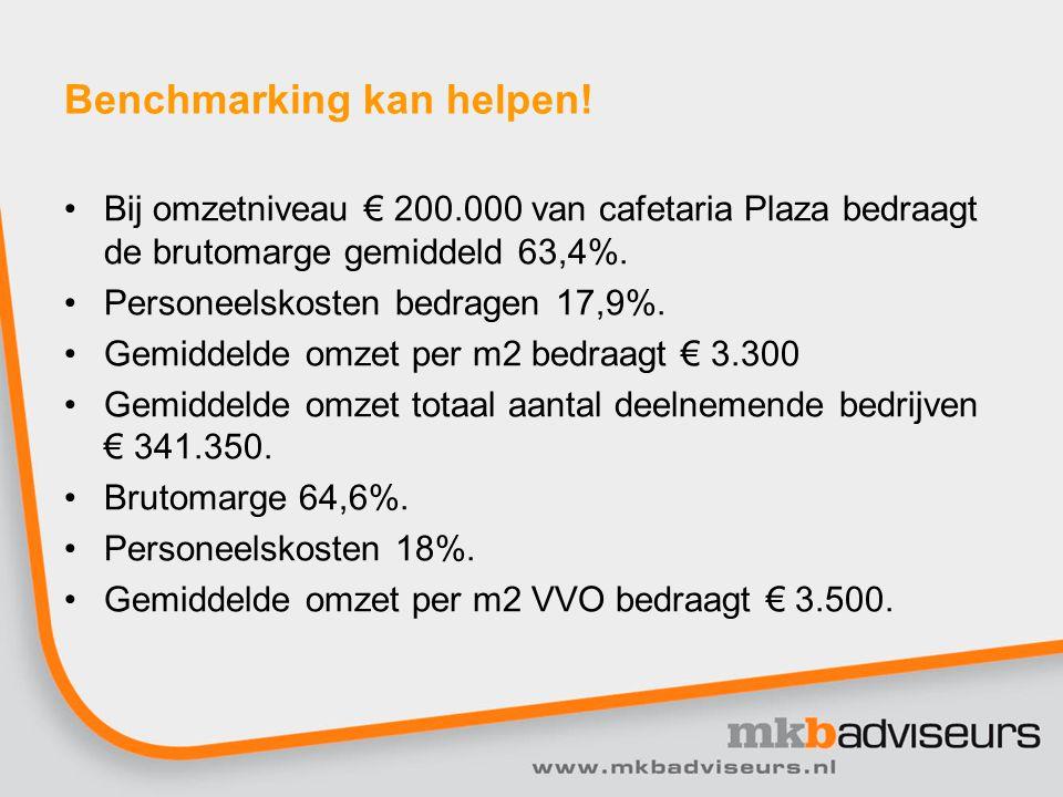 Verhouding deelnemende Plaza cafetaria versus branche (BH&Catering) bij gemiddelde omzetniveau BH&CateringBenchmark Omzet100,0%100,0% Brutowinst 63,5% 64,6% Personeelskosten 21,0% 18,0% Huisvestingskosten 6,5% Verkoopkosten 2,5% Overige kosten 6,5% Afschrijvingen 6,0% Financieringslasten 2,0% Resultaat 19,0%