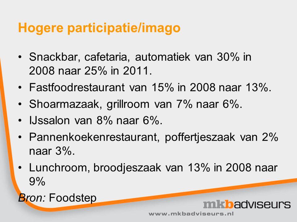 Aantal bezoeken aan bedrijven Type/Jaar200820102011 Snackbar, cafetaria 184.330.791162.625.319154.778.120 Fastfoodrest.