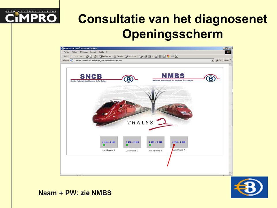 Consultatie van het diagnosenet Openingsscherm Naam + PW: zie NMBS