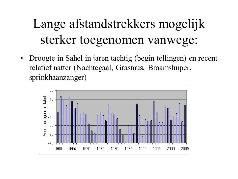 Lange afstandstrekkers mogelijk sterker toegenomen vanwege: Droogte in Sahel in jaren tachtig (begin tellingen) en recent relatief natter (Nachtegaal, Grasmus, Braamsluiper, sprinkhaanzanger)