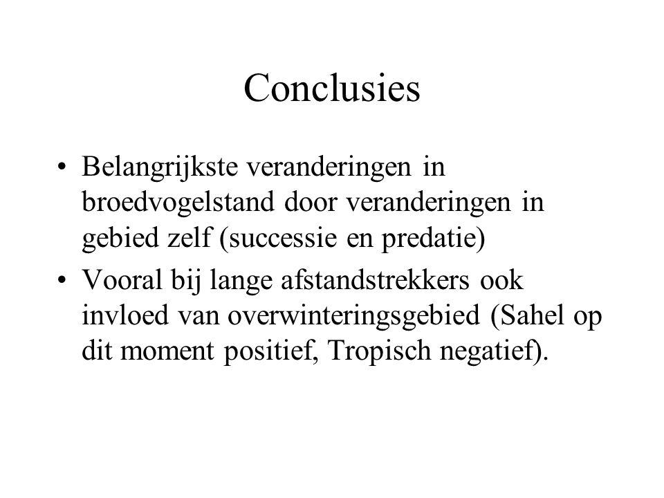 Conclusies Belangrijkste veranderingen in broedvogelstand door veranderingen in gebied zelf (successie en predatie) Vooral bij lange afstandstrekkers ook invloed van overwinteringsgebied (Sahel op dit moment positief, Tropisch negatief).