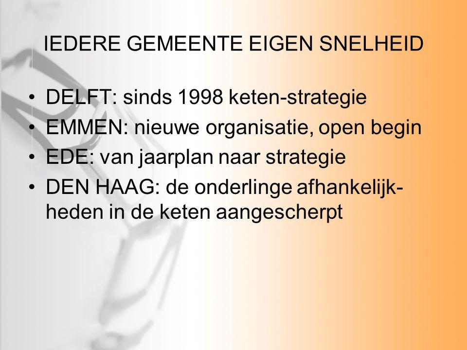 IEDERE GEMEENTE EIGEN SNELHEID DELFT: sinds 1998 keten-strategie EMMEN: nieuwe organisatie, open begin EDE: van jaarplan naar strategie DEN HAAG: de o