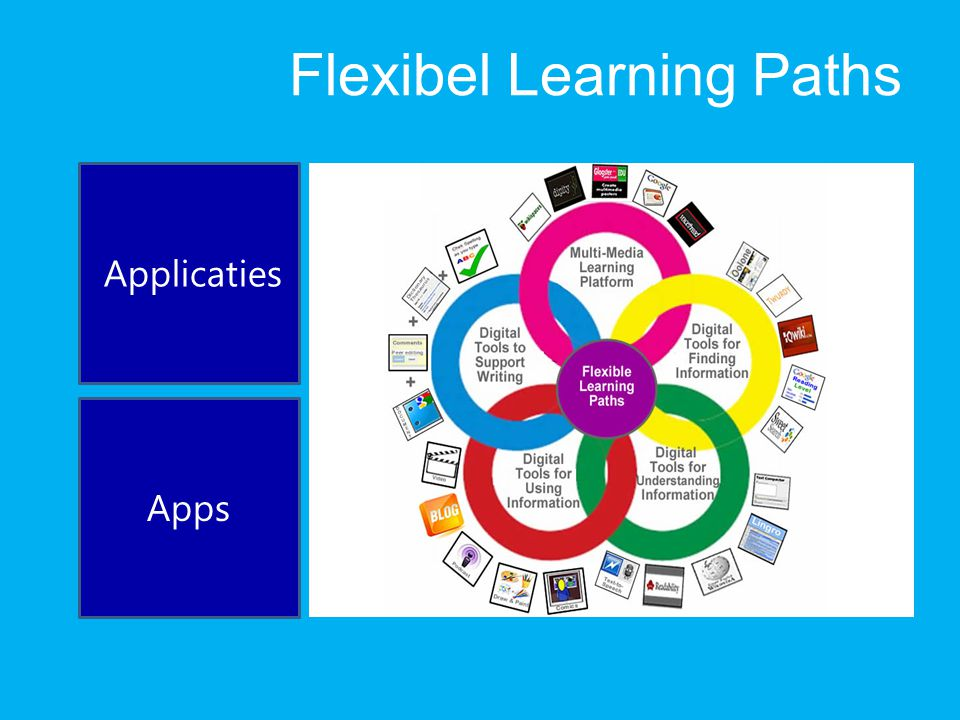 Flexibel Learning Paths Applicaties Apps