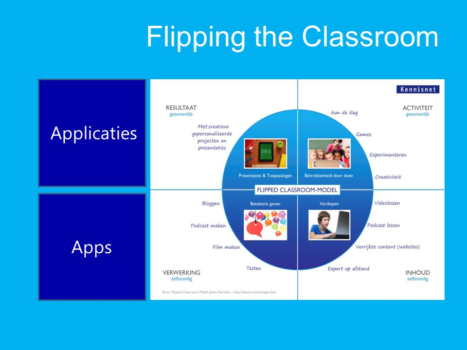 Flipping the Classroom Applicaties Apps