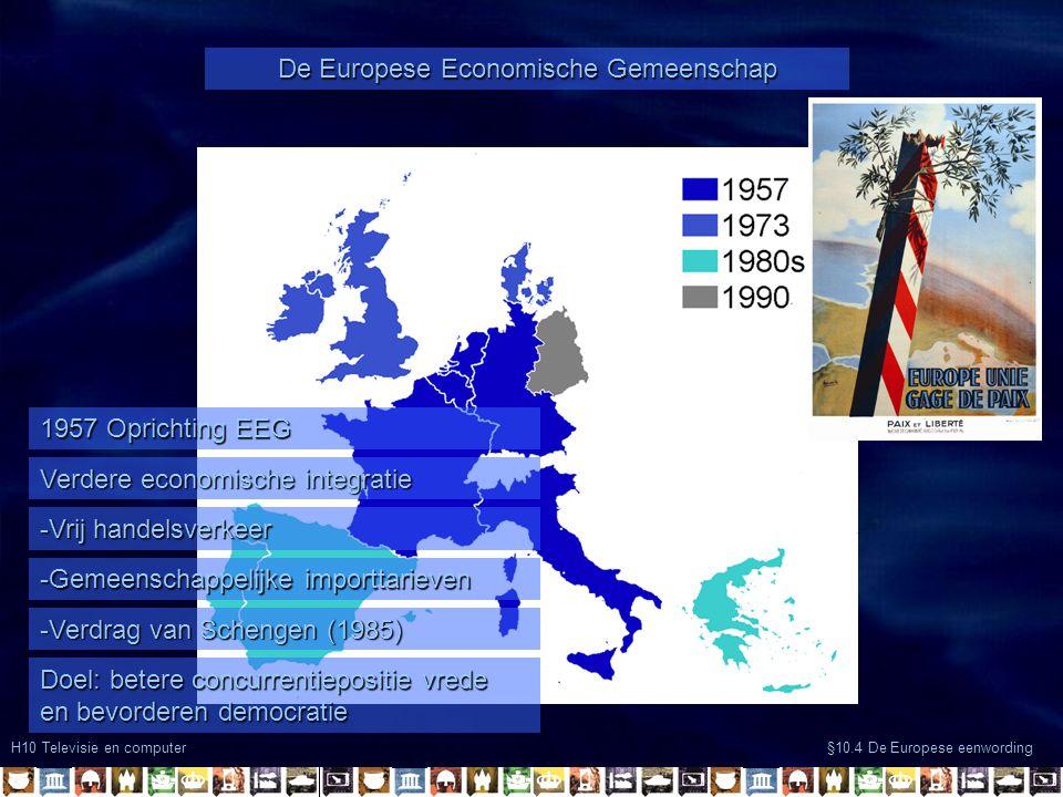 H10 Televisie en computer §10.4 De Europese eenwording De Europese Economische Gemeenschap 1957 Oprichting EEG Verdere economische integratie -Vrij handelsverkeer -Gemeenschappelijke importtarieven Doel: betere concurrentiepositie vrede en bevorderen democratie -Verdrag van Schengen (1985)
