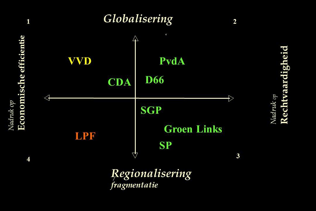 Nadruk op Rechtvaardigheid Globalisering Regionalisering fragmentatie / VVD 1 Nadruk op Economische efficientie Groen Links ' PvdA LPF 3 4 2 D66 SGP C