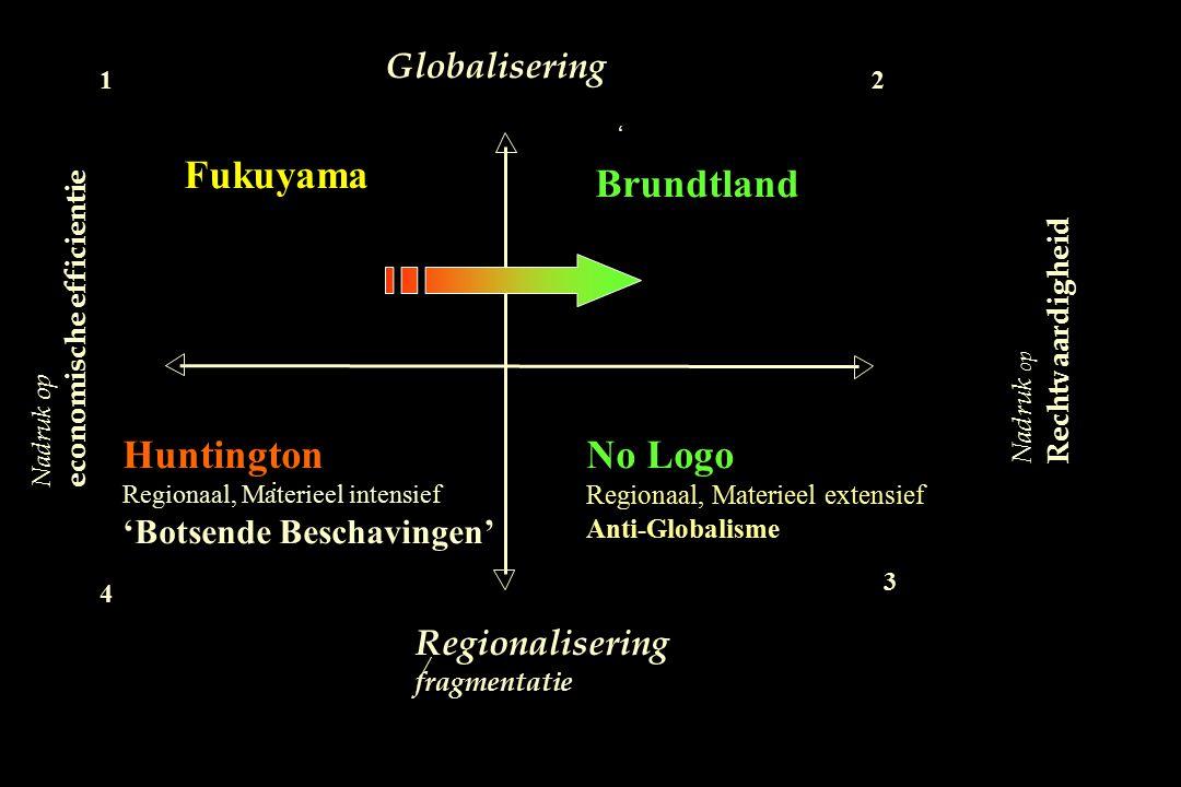 Nadruk op Rechtvaardigheid Globalisering Regionalisering fragmentatie / Fukuyama 1 Nadruk op economische efficientie No Logo Regionaal, Materieel exte