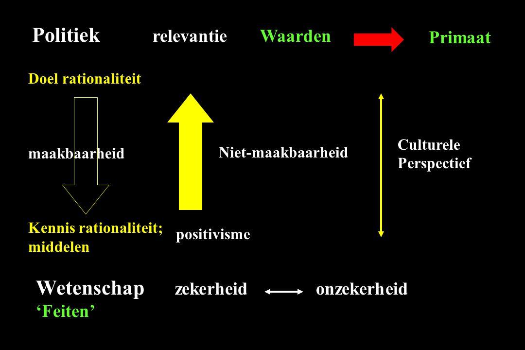 Doel rationaliteit maakbaarheid Kennis rationaliteit; middelen Politiek relevantie Waarden Wetenschap zekerheid onzekerheid 'Feiten' Niet-maakbaarheid