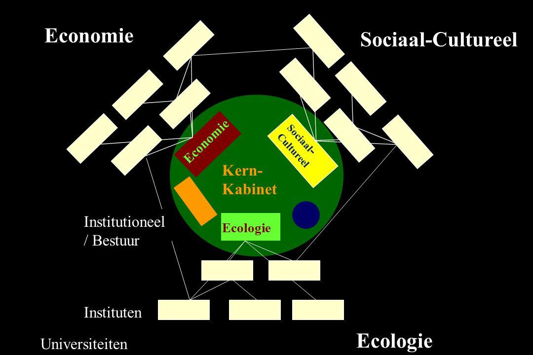 Instituten Universiteiten Ecologie Economie Sociaal - Cultureel Kern- Kabinet Economie Sociaal-Cultureel Ecologie Institutioneel / Bestuur