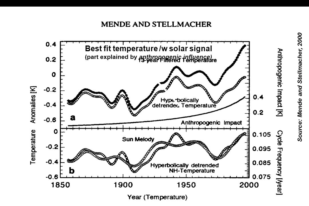 Temperature (smoothed) Solar activity signal Best fit temperature /w solar signal (part explained by solar activity) Best fit temperature /w solar sig