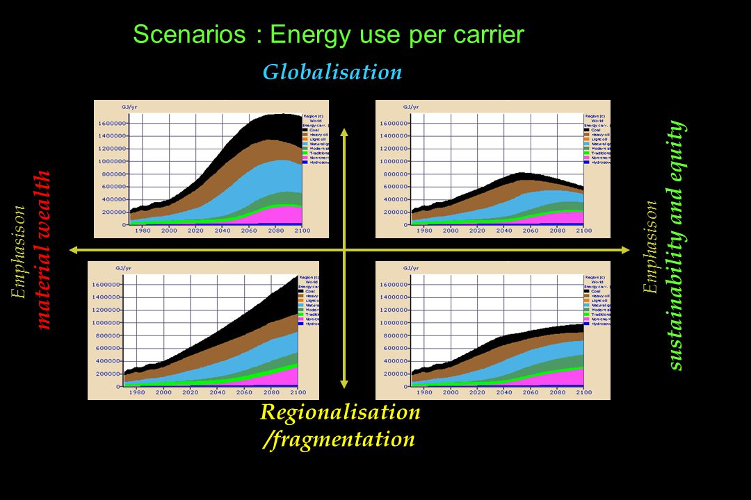Scenarios : Energy use per carrier Emphasis on sustainability and equity Globalisation Regionalisation /fragmentation Emphasis on material wealth