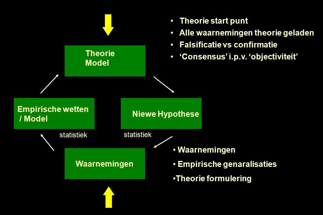 Waarnemingen Theorie Model Empirische wetten / Model Niewe Hypothese Theorie start punt Alle waarnemingen theorie geladen Falsificatie vs confirmatie