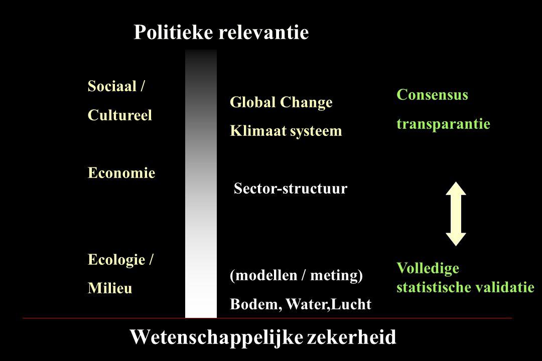 Wetenschappelijke zekerheid Politieke relevantie Sociaal / Cultureel Economie Ecologie / Milieu Global Change Klimaat systeem Sector-structuur (modell