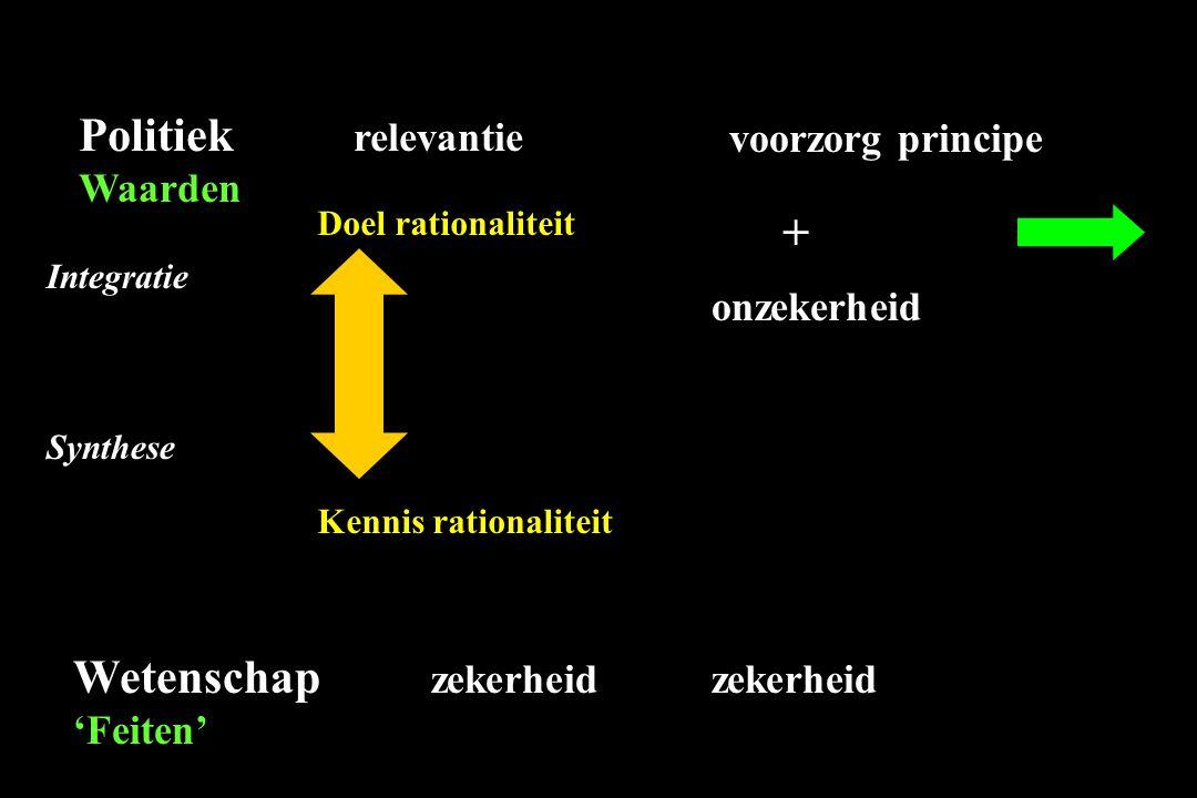 Doel rationaliteit Kennis rationaliteit Politiek relevantie Waarden Wetenschap zekerheid zekerheid 'Feiten' onzekerheid + Integratie Synthese voorzorg