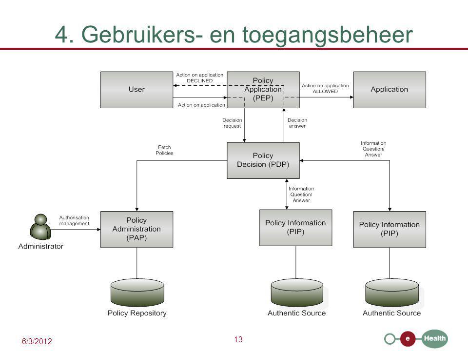 13 6/3/2012 4. Gebruikers- en toegangsbeheer