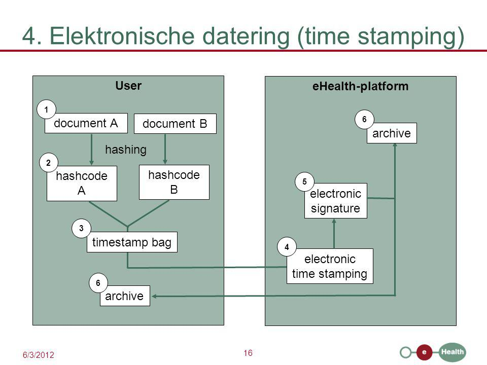 16 6/3/2012 4. Elektronische datering (time stamping) User document A 1 hashcode A eHealth-platform 2 hashing document B hashcode B timestamp bag 3 el