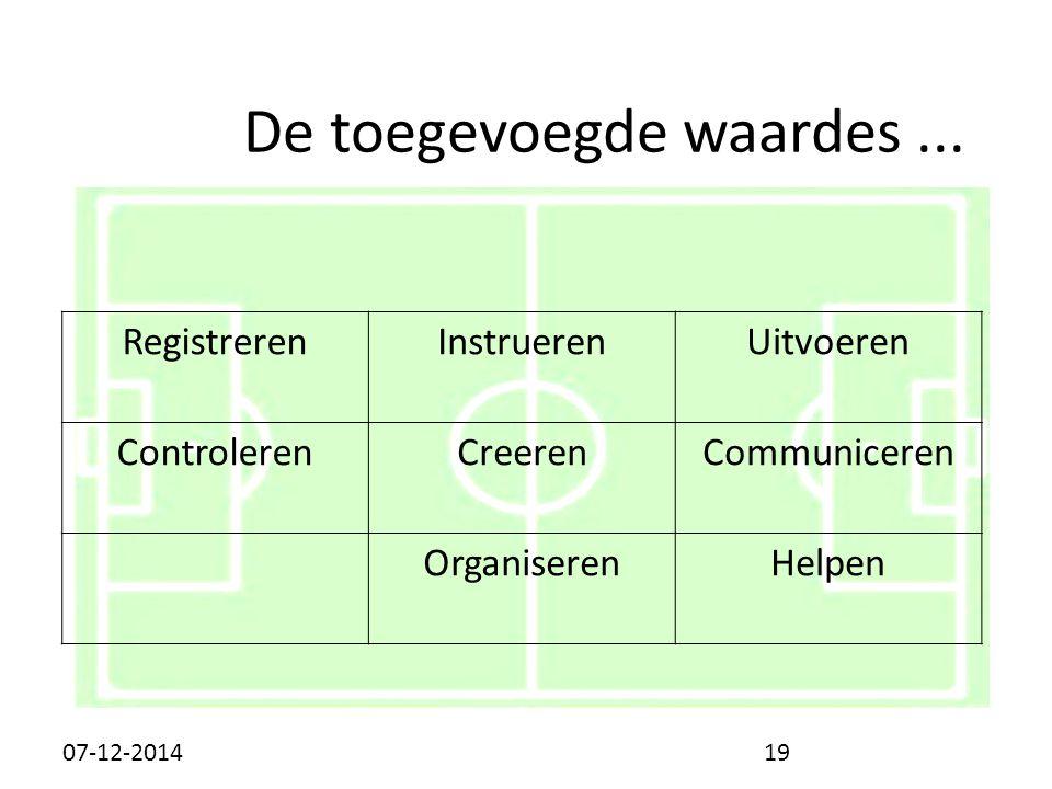 RegistrerenInstrueren Uitvoeren ControlerenCreeren Communiceren OrganiserenHelpen De toegevoegde waardes...