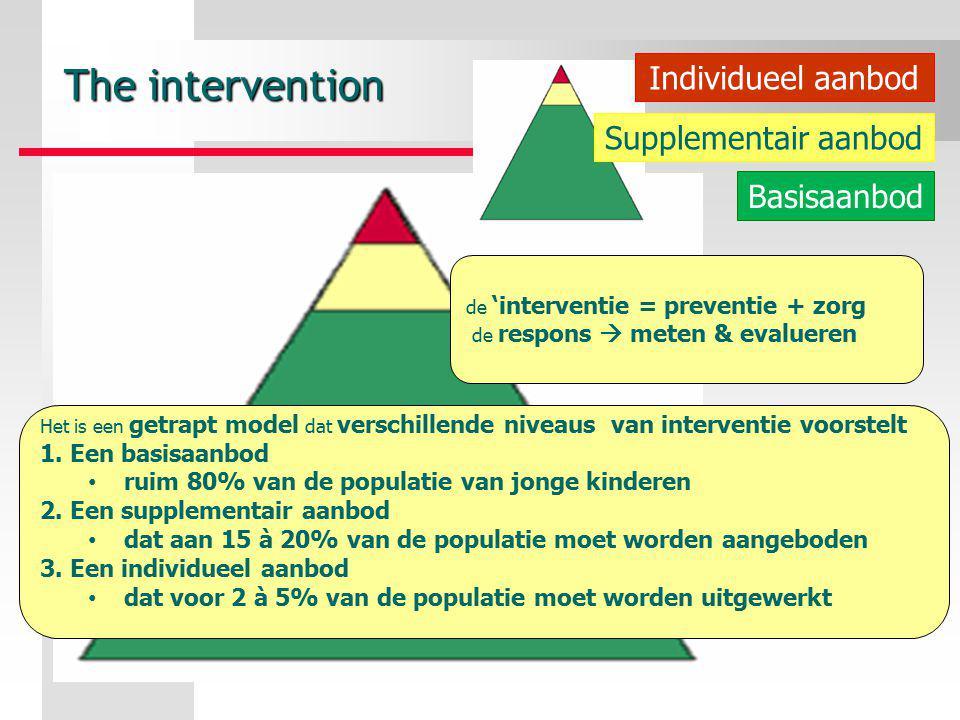 de 'interventie = preventie + zorg de respons  meten & evalueren Het is een getrapt model dat verschillende niveaus van interventie voorstelt 1. Een