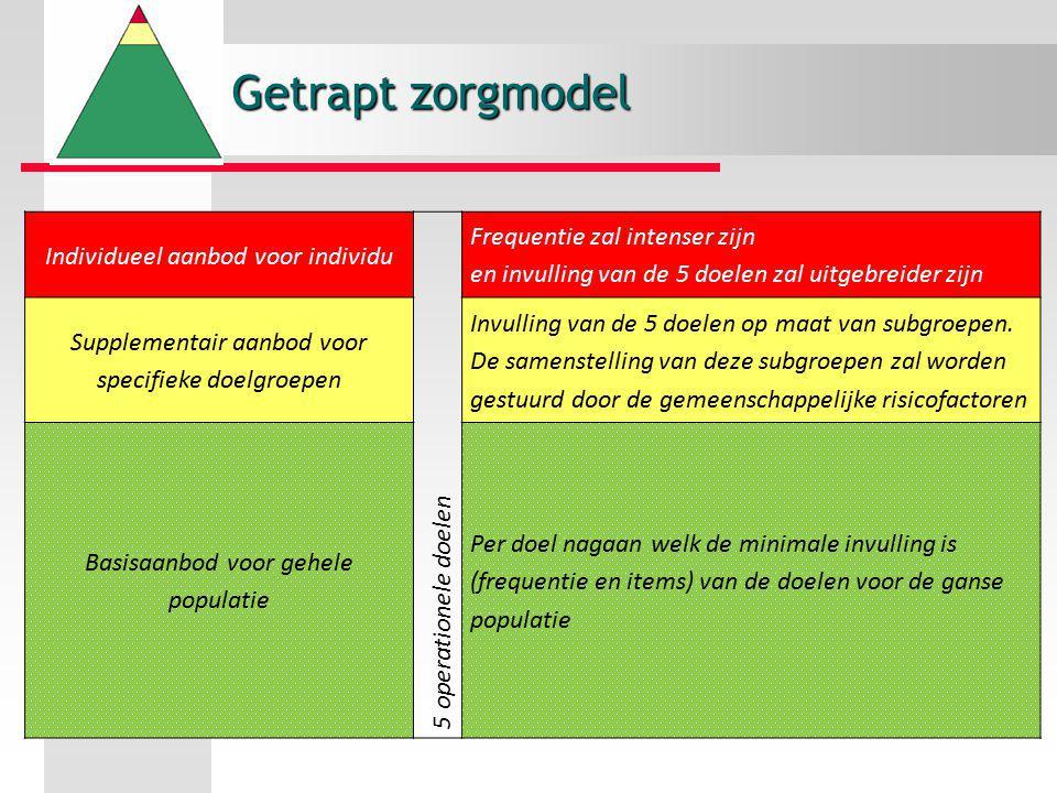 Getrapt zorgmodel Individueel aanbod voor individu 5 operationele doelen Frequentie zal intenser zijn en invulling van de 5 doelen zal uitgebreider zi