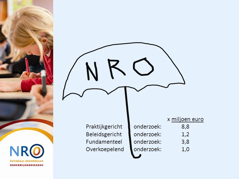 x miljoen euro Praktijkgericht onderzoek: 8,8 Beleidsgericht onderzoek: 1,2 Fundamenteel onderzoek: 3,8 Overkoepelend onderzoek: 1,0