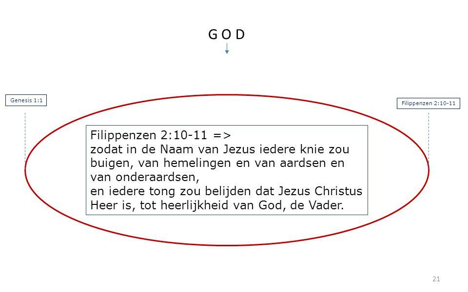 21 G O D Filippenzen 2:10-11 => zodat in de Naam van Jezus iedere knie zou buigen, van hemelingen en van aardsen en van onderaardsen, en iedere tong zou belijden dat Jezus Christus Heer is, tot heerlijkheid van God, de Vader.