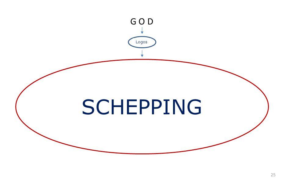 25 G O D Logos SCHEPPING
