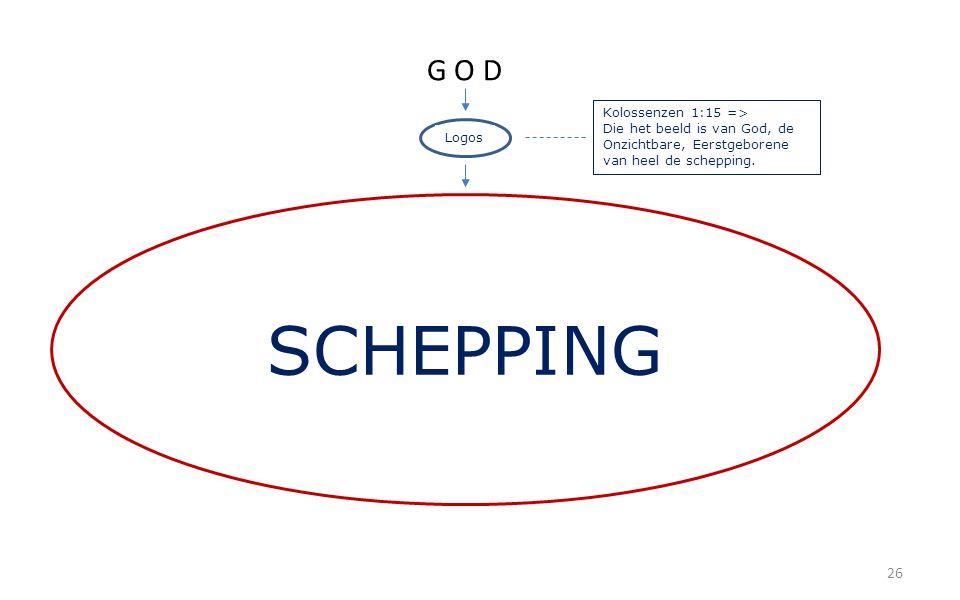 26 G O D Logos SCHEPPING Kolossenzen 1:15 => Die het beeld is van God, de Onzichtbare, Eerstgeborene van heel de schepping.