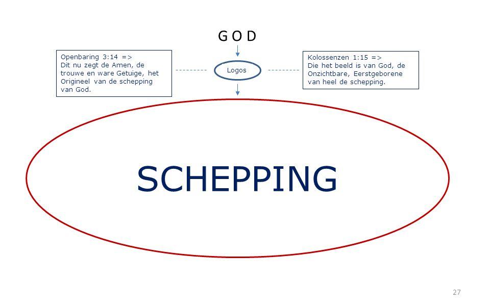 27 G O D Logos SCHEPPING Kolossenzen 1:15 => Die het beeld is van God, de Onzichtbare, Eerstgeborene van heel de schepping. Openbaring 3:14 => Dit nu