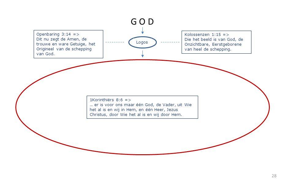 28 G O D Logos Kolossenzen 1:15 => Die het beeld is van God, de Onzichtbare, Eerstgeborene van heel de schepping. Openbaring 3:14 => Dit nu zegt de Am