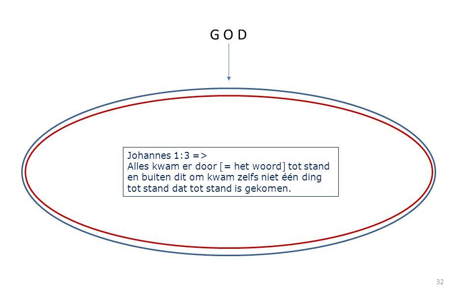 32 G O D Johannes 1:3 => Alles kwam er door [= het woord] tot stand en buiten dit om kwam zelfs niet één ding tot stand dat tot stand is gekomen.