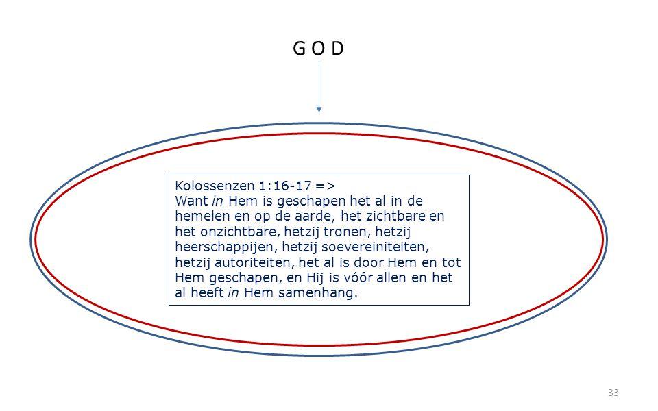 33 G O D Kolossenzen 1:16-17 => Want in Hem is geschapen het al in de hemelen en op de aarde, het zichtbare en het onzichtbare, hetzij tronen, hetzij heerschappijen, hetzij soevereiniteiten, hetzij autoriteiten, het al is door Hem en tot Hem geschapen, en Hij is vóór allen en het al heeft in Hem samenhang.