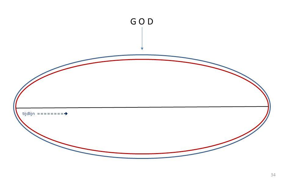 34 G O D tijdlijn ======== 