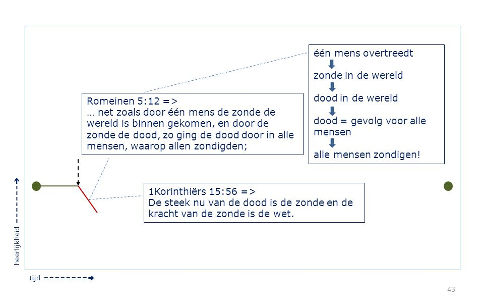 43 tijd ========  heerlijkheid =======  Romeinen 5:12 => … net zoals door één mens de zonde de wereld is binnen gekomen, en door de zonde de dood, z