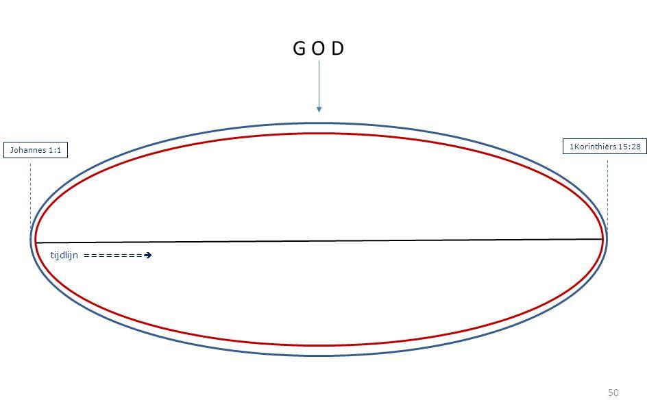 50 G O D tijdlijn ========  Johannes 1:1 1Korinthiërs 15:28