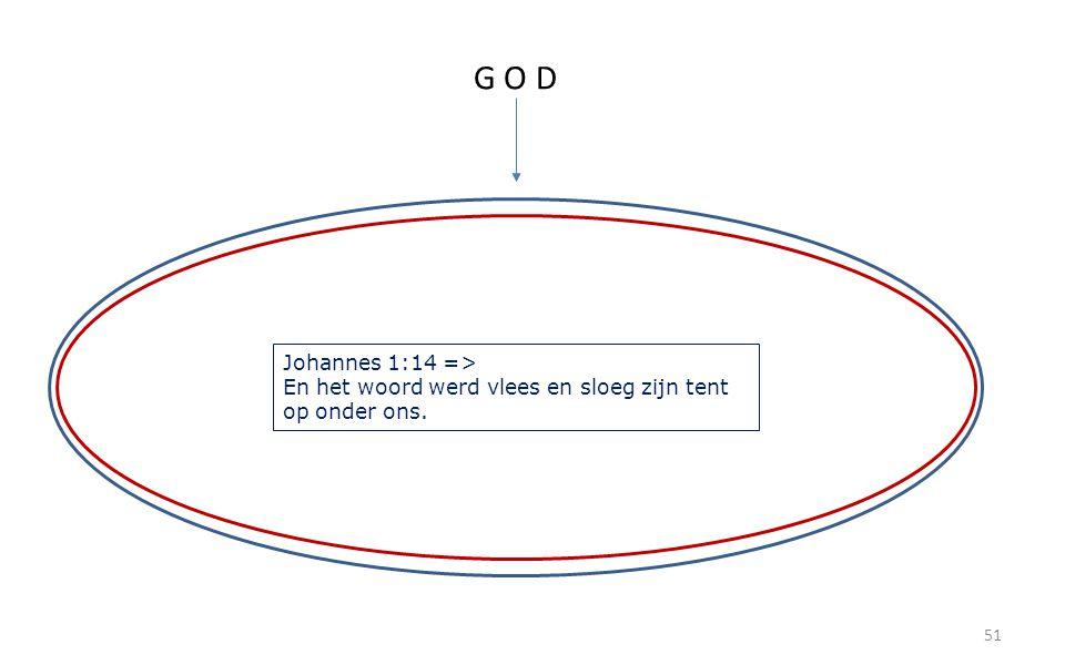 51 G O D Johannes 1:14 => En het woord werd vlees en sloeg zijn tent op onder ons.