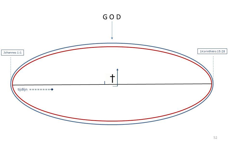 52 G O D tijdlijn ========  Johannes 1:1 1Korinthiërs 15:28