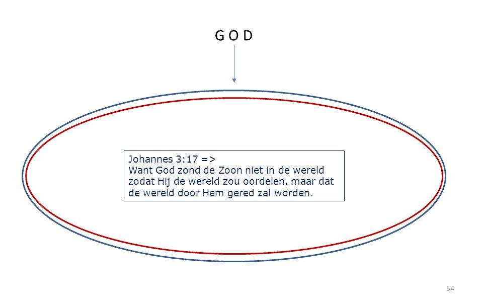 54 G O D Johannes 3:17 => Want God zond de Zoon niet in de wereld zodat Hij de wereld zou oordelen, maar dat de wereld door Hem gered zal worden.