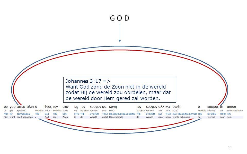 55 G O D Johannes 3:17 => Want God zond de Zoon niet in de wereld zodat Hij de wereld zou oordelen, maar dat de wereld door Hem gered zal worden.